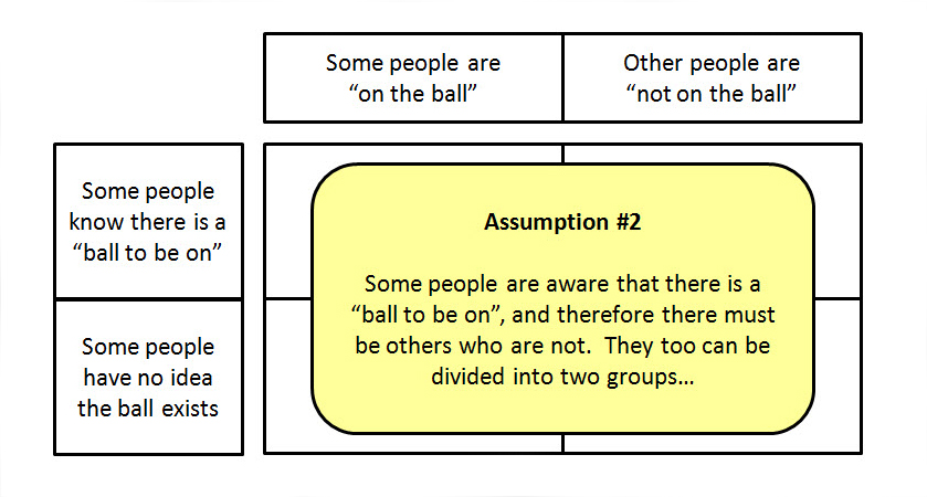 On The Ball Theory Assumption 2